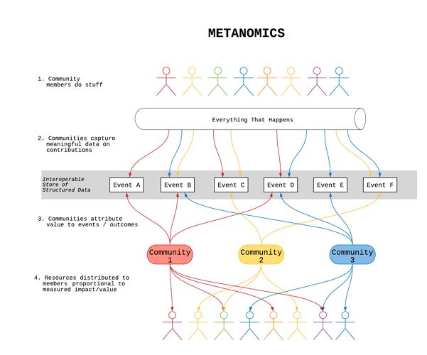 Metanomics-3